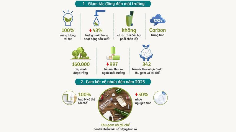 Câu chuyện về nhựa
