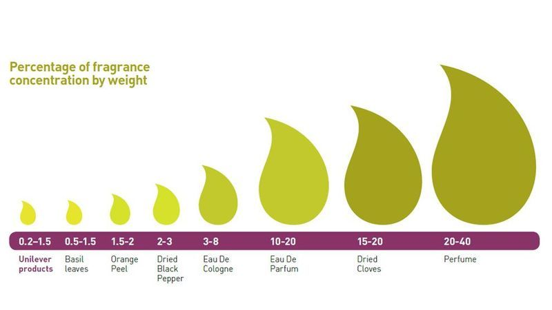 Percentage of fragrance concentration by weight