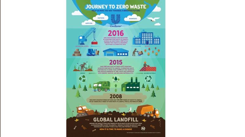 Journey to zero waste