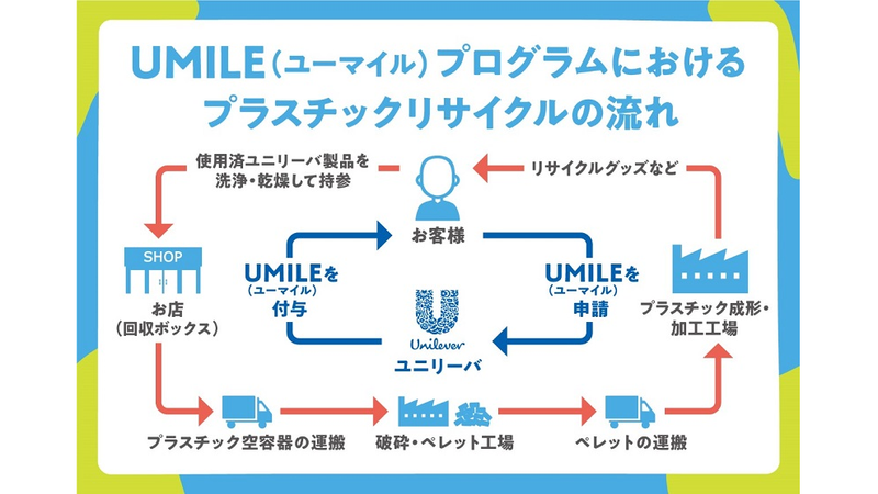 「UMILE(ユーマイル)プログラム」を通じて自主回収した空容器は、再生工場に運搬して処理・加工し、エコグッズ等にリサイクルする予定です。