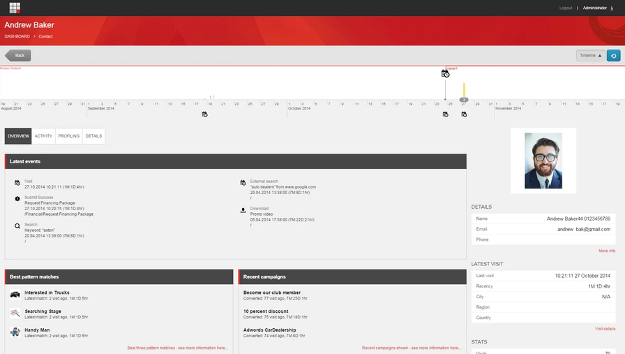 Example of a Sitecore Experience Profile
