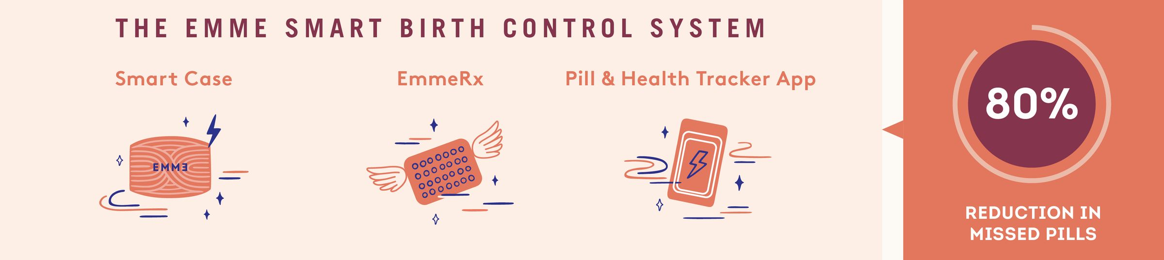 The Emme Complete Birth Control System