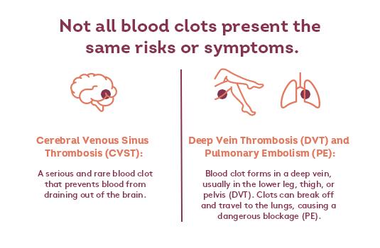 CVST blood clots vs. DVT and PE blood clots