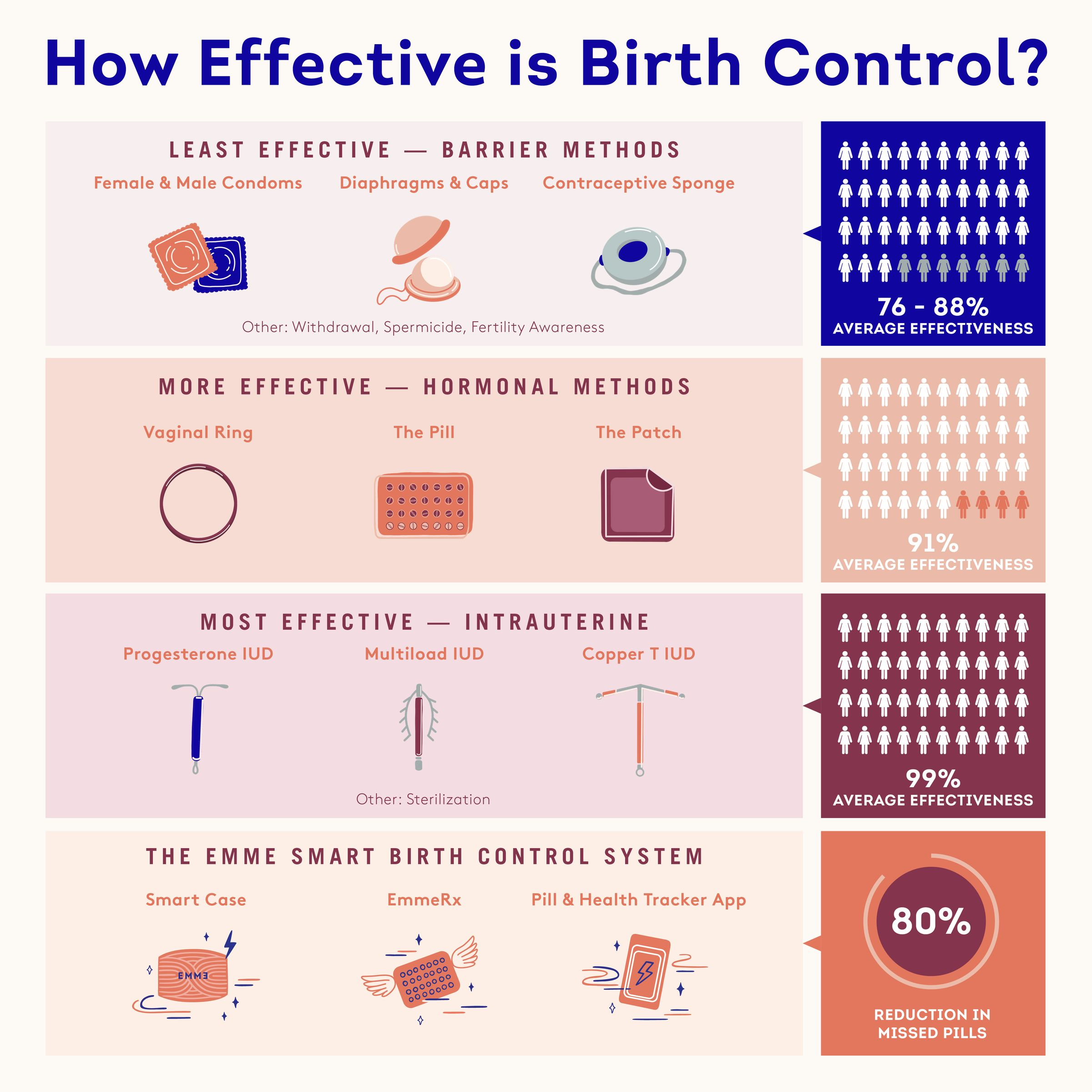 infographic showing various birth control methods
