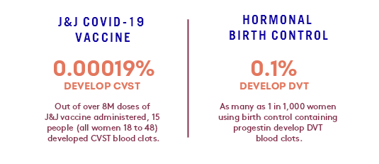Blood clot risks for Johnson & Johnson Vaccine and Hormonal Birth Control