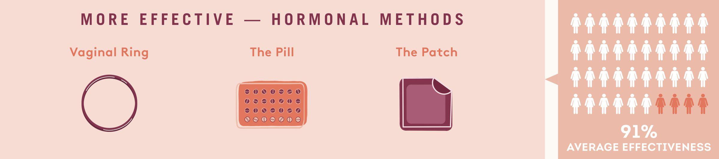 hormonal methods of birth control
