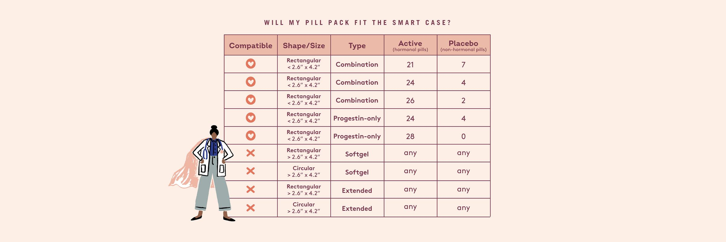chart of pills compatible with the Emme Smart Case