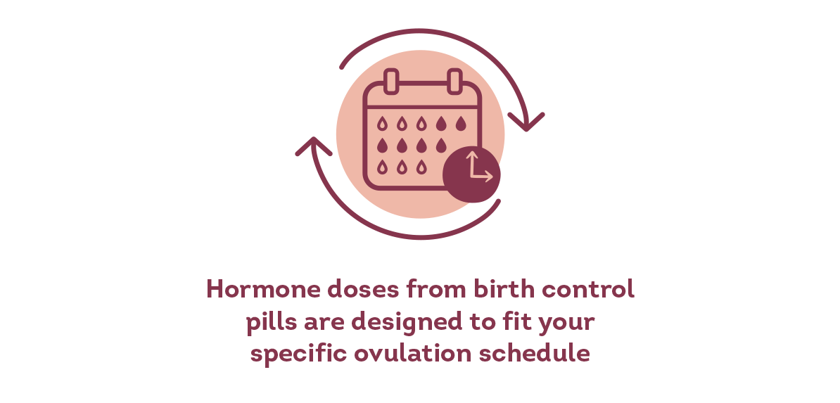 Hormone doses from birth control pills are designed to fit your specific ovulation schedule