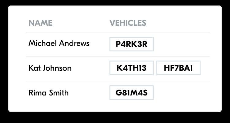 car-park-users-reporting