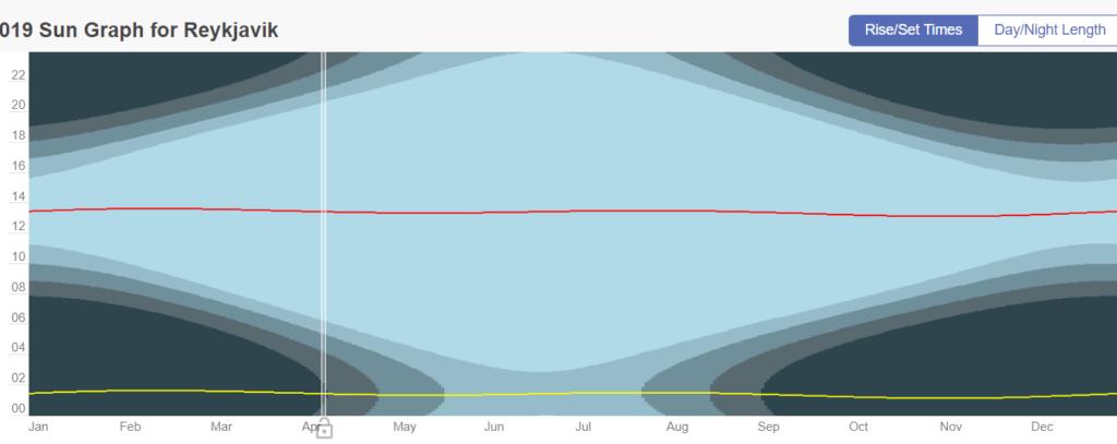 sun graph for reykjavik