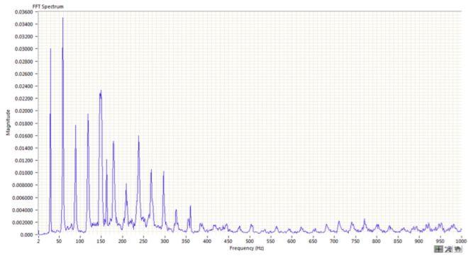 Figure 6 - Accelerometer Spectrum
