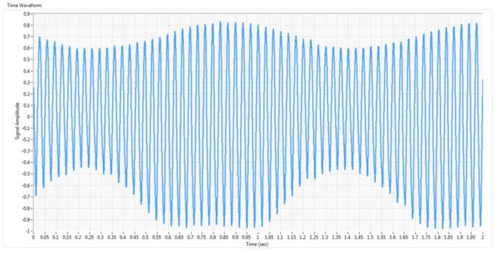 Figure 2 - Proximity Probe Time Domain Data