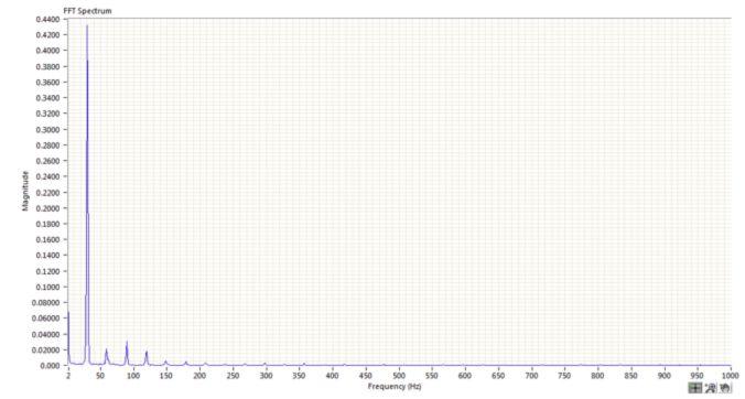 Figure 5 - Prox Probe Spectrum