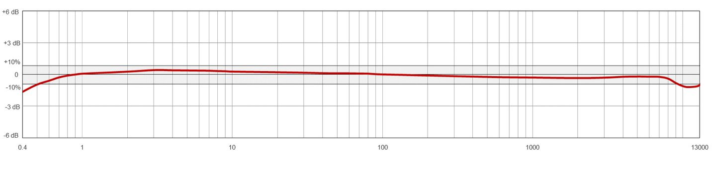 AC192 Typical Frequency Response Chart