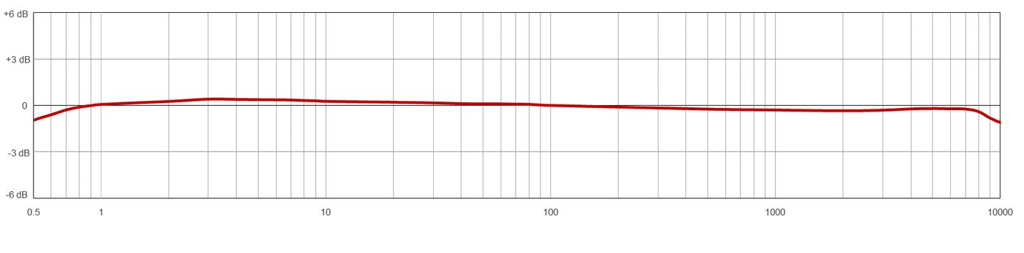 AC194 Typical Frequency Response Chart