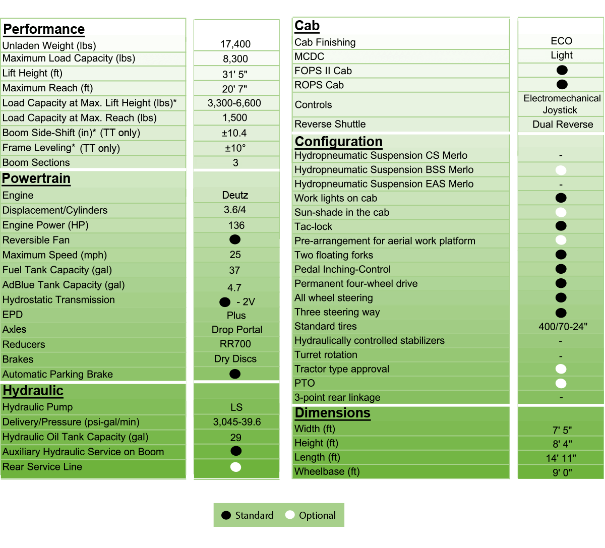 merlo 38.10 detailed tech specs