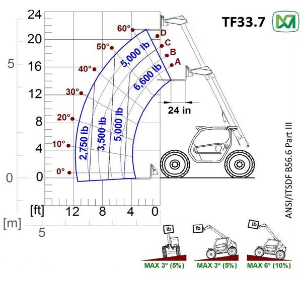 merlo 33.7 tech specs