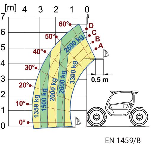 merlo turbo farmer tech specs 33.7