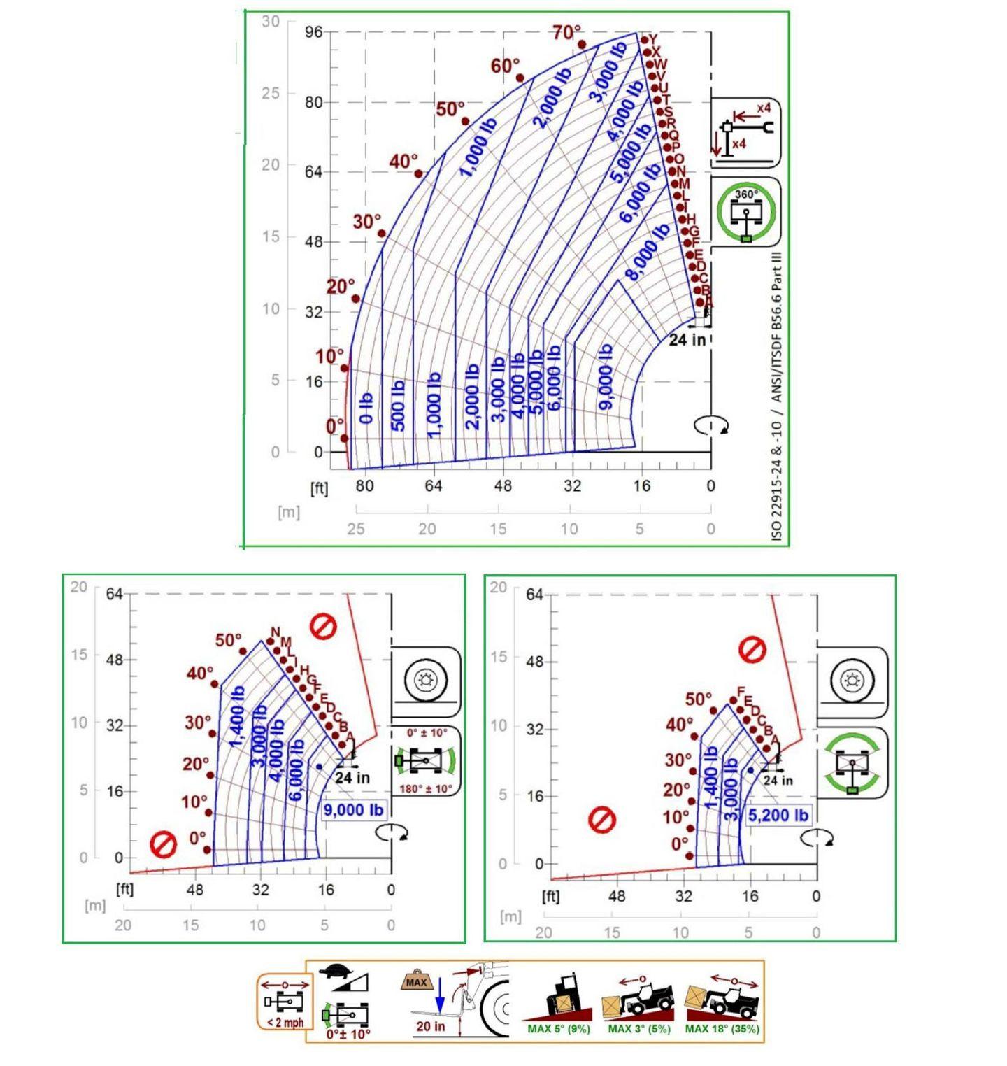 ROTO 50.30 S PLUS Specs & Load Charts