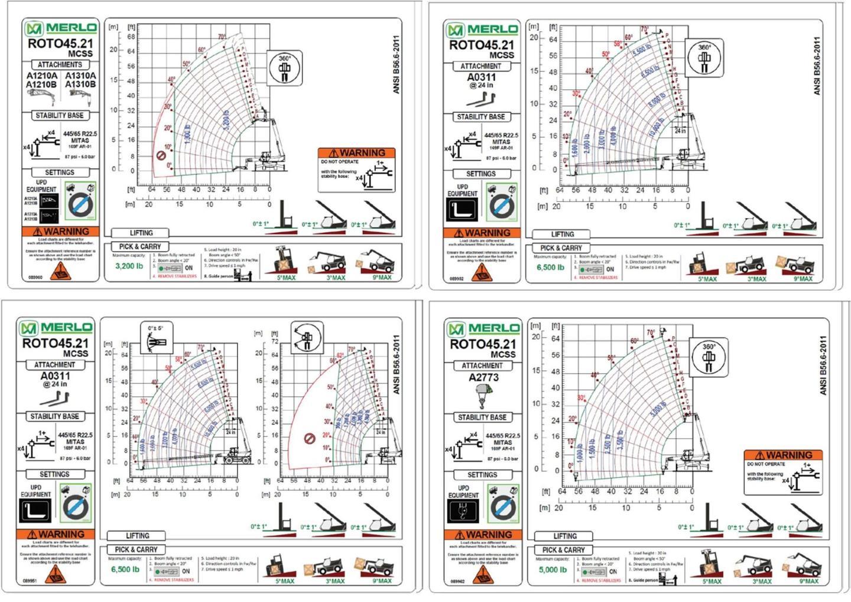 ROTO 45.21 MCSS Specs & Load Charts