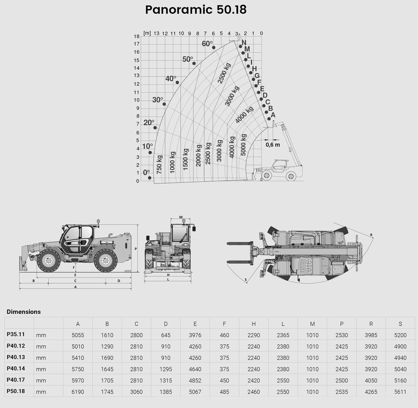 Merlo p50.18 plus tech specs sheet