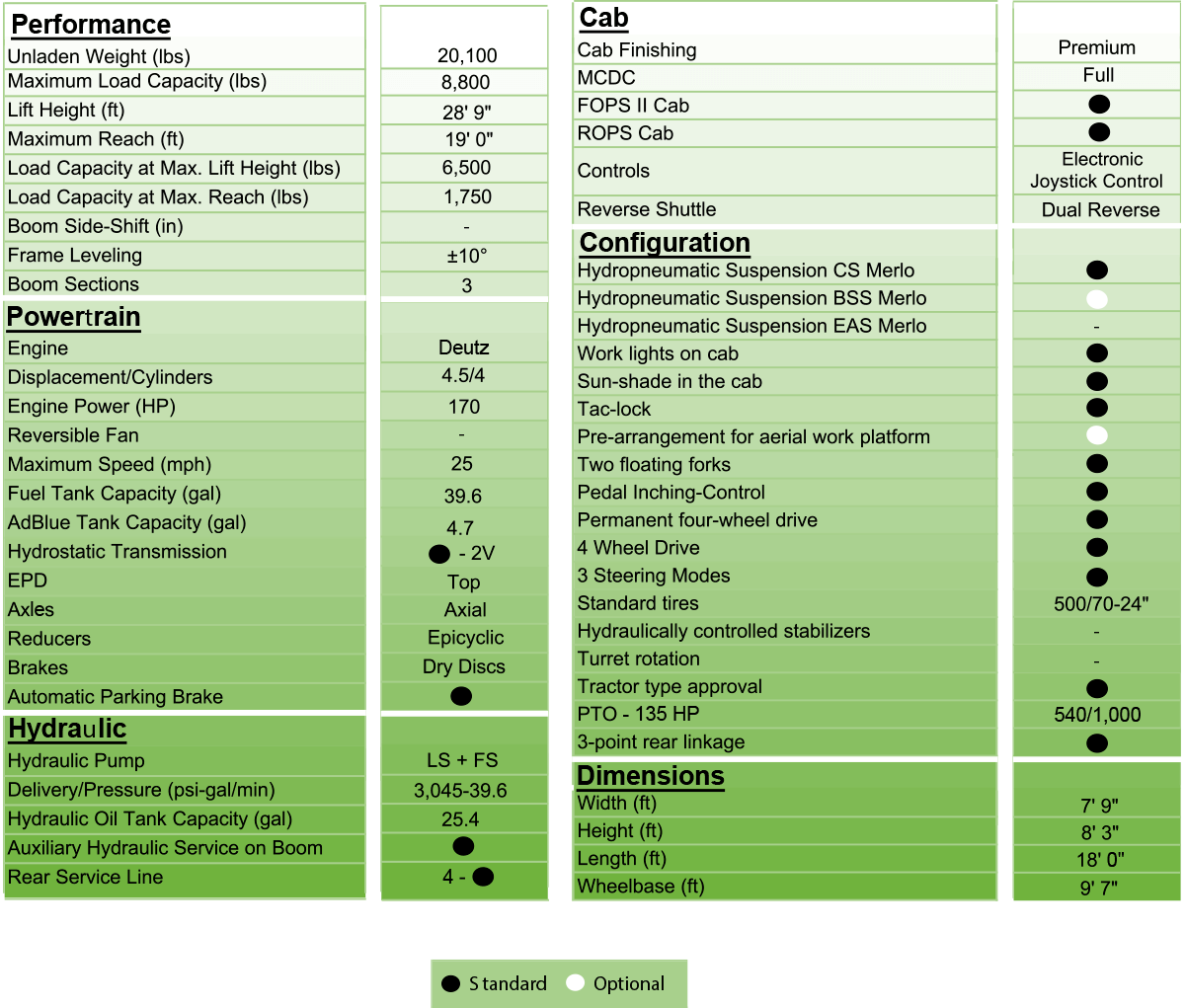 merlo mf 40.9 tech specs