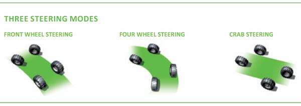 multifarmer steering modes mf 34.7 merlo telehandler