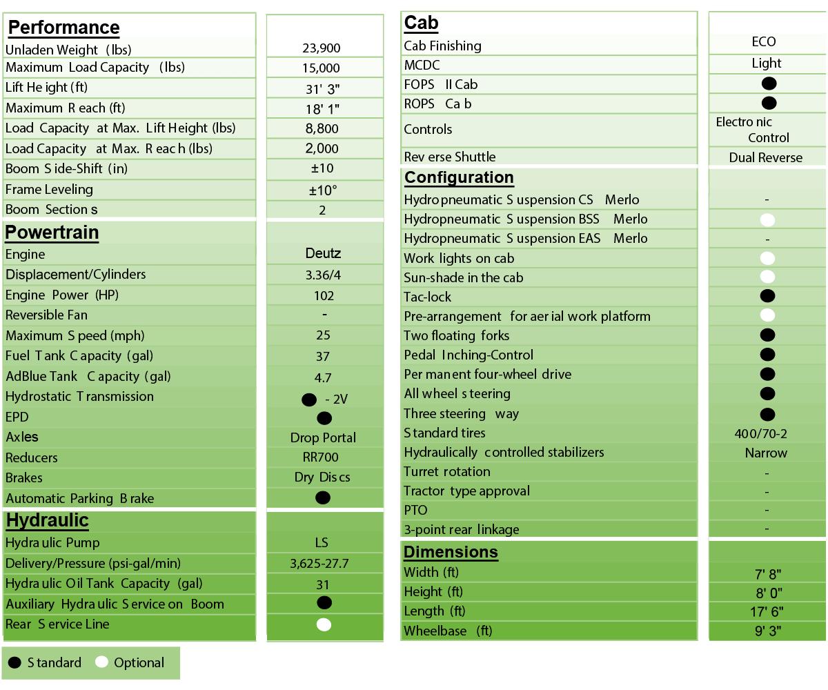 merlo panoramic 72.10 tech specs