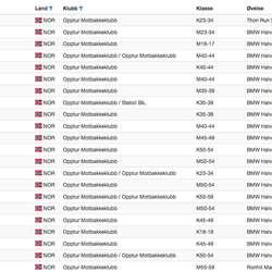Opptur Motbakkeklubb stilte med 22 deltakarar. Her er alle resultata.
