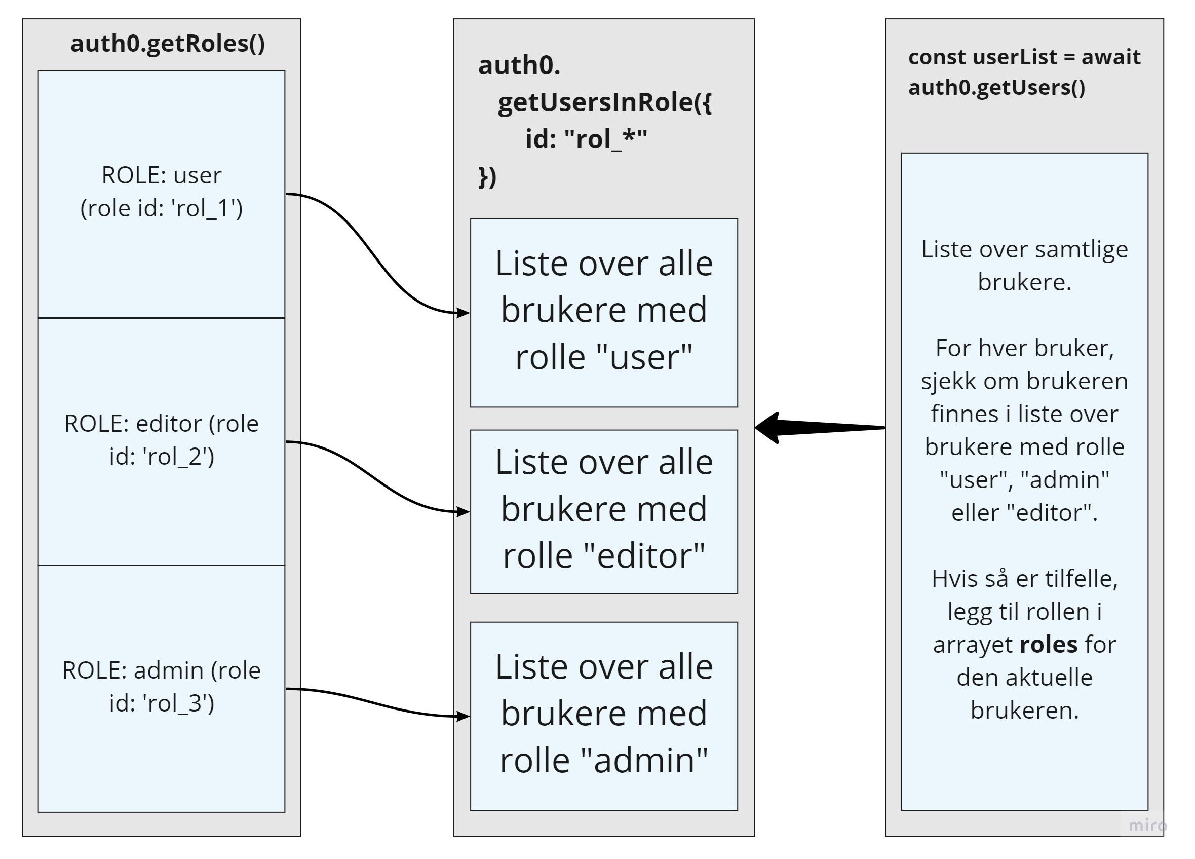 Skisse som viser hvordan vi bygger opp et nytt array med brukere, der hver bruker har et array med alle rollene til brukeren.
