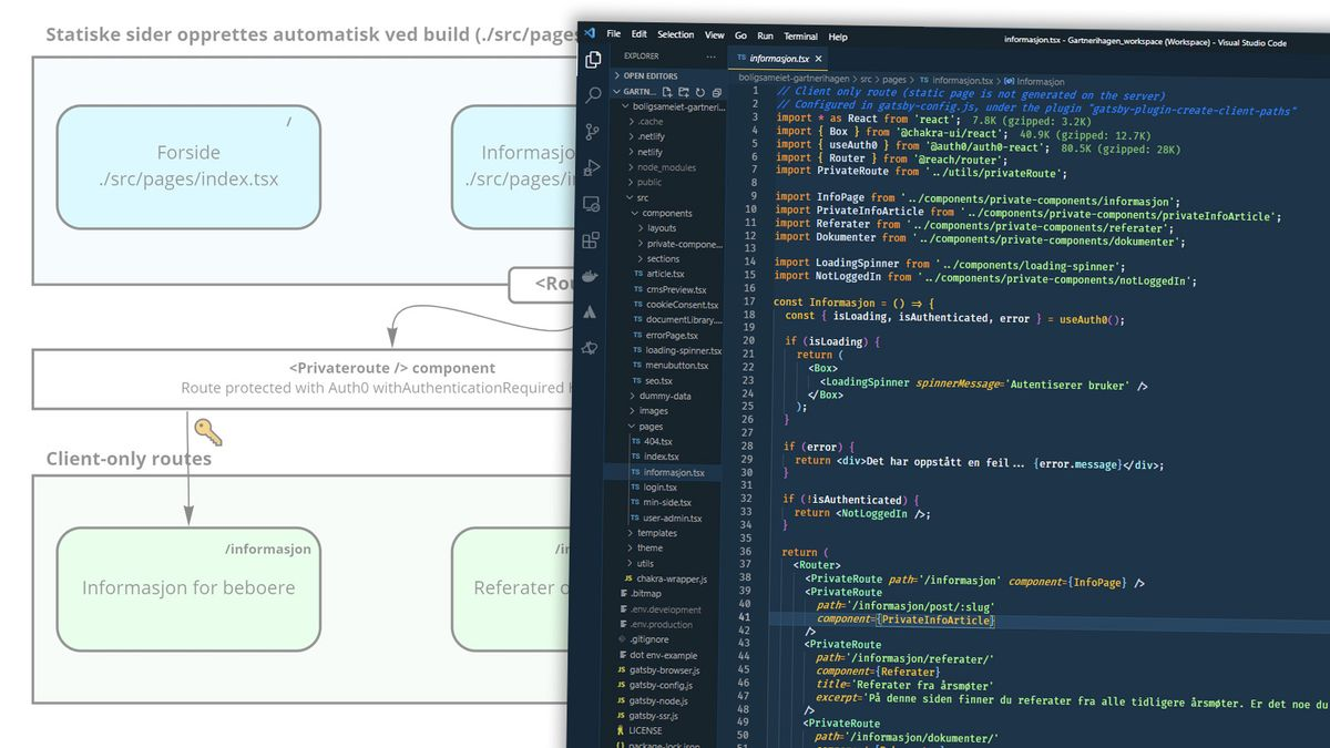 Client-only routes i Gatsby brukes for de delene av nettsiden du ikke vil skal bygges som statiske HTML-sider.