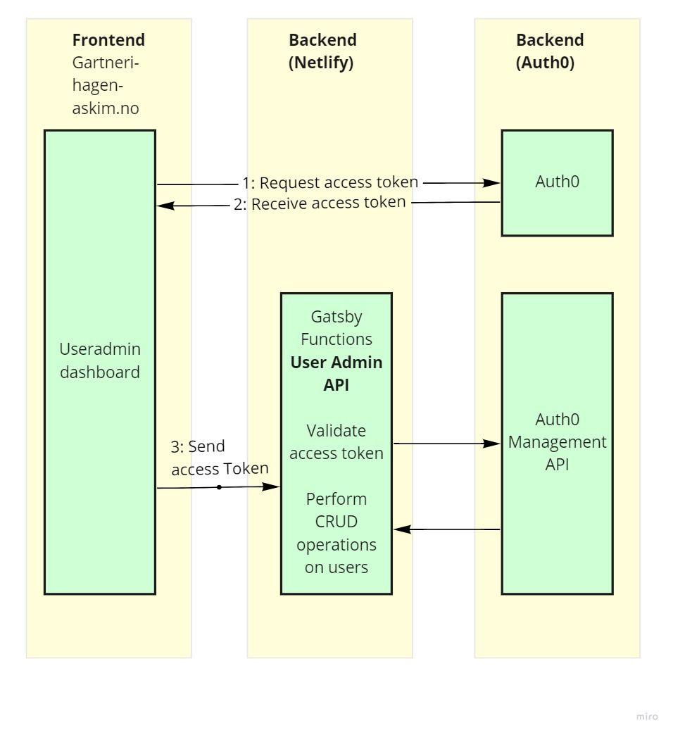 Skisse som viser hvordan frontenden mottar et access token fra Auth0. Dette access-tokenet brukes så av vår Gatsby Function for å verifisere at brukeren har nødvendige tilganger for å administrere brukere.