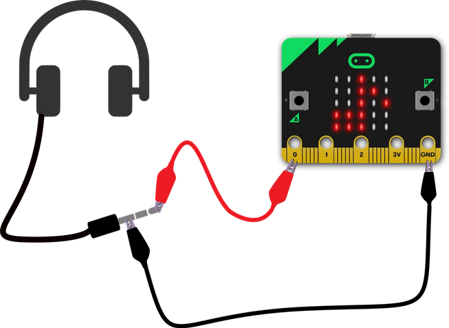 how to connect headphones to a micro:bit using 2 crocodile clip leads attached to pin 0 and GND