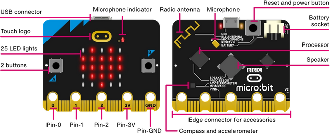 Diagram of the front and back of the new micro:bit with sound