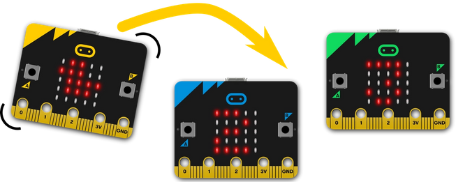 3 micro:bits, 1 being shaken and showing a duck on its LED display