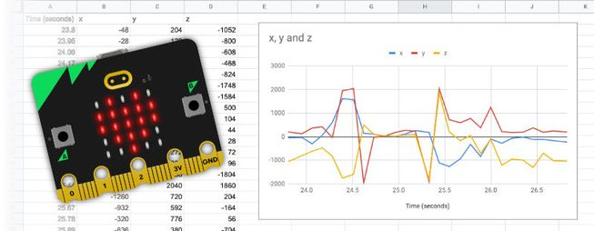 an example of accelerometer data graphed in a spreadsheet