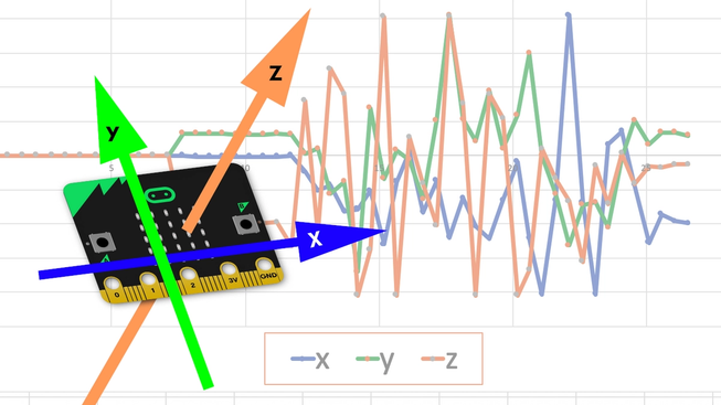 micro:bit showing graph and X, Y and Z axes going across front, up down and front to back resepctively