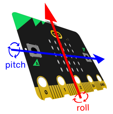 diagram showing pitch and roll on the micro:bit