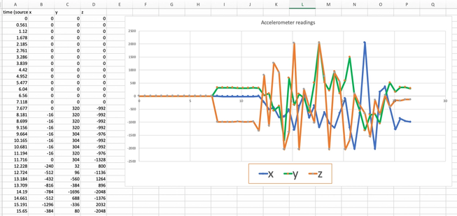 spreadsheet showing line chart made from accelerometer readings