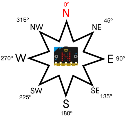 diagram showing a compass rose and micro:bit