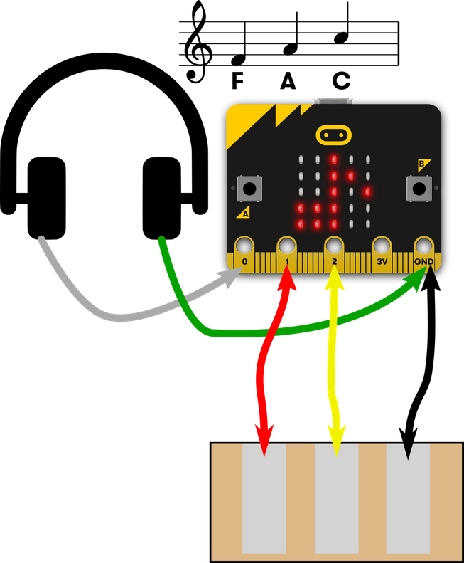 Auriculares conectados a los pines 0 y GND, almohadillas de papel de aluminio conectadas a los pines 1, 2 y GND en el micro:bit