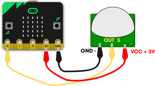 PIR movement sensor attached to pins 0, 3v and GND on micro:bit
