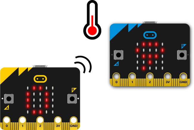 two micro:bits, one sending the temperature to the other by radio
