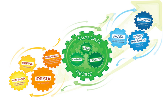 Graphic of cogs showing a process of innovation