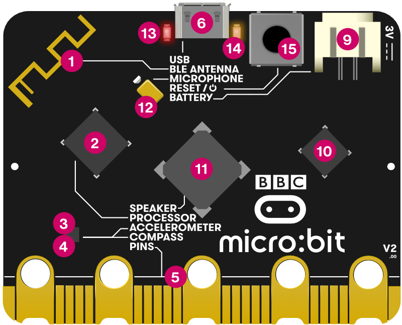 Numbered diagram of features on the back of the new micro:bit