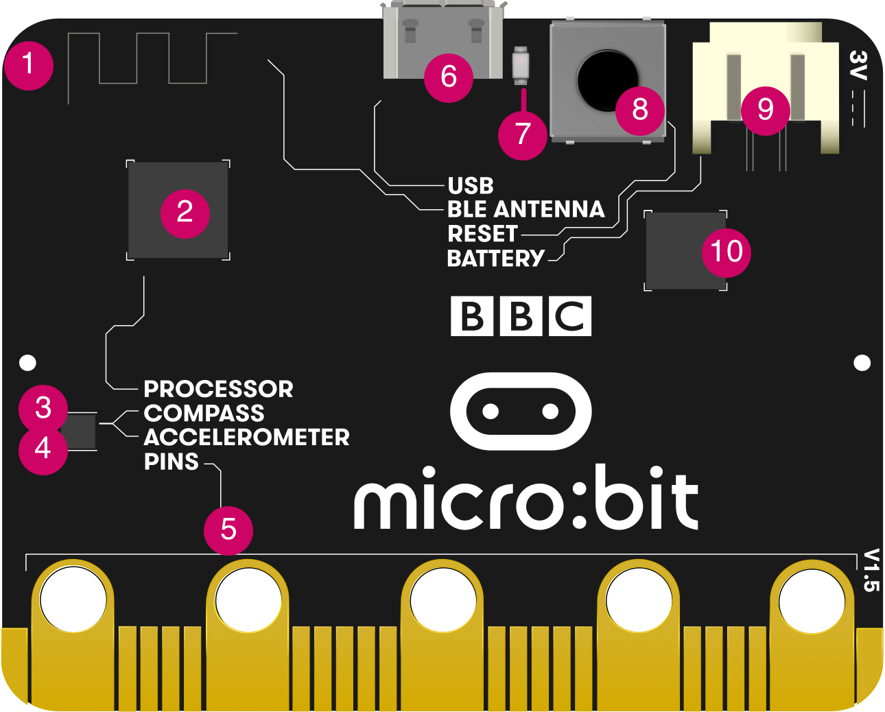Numbered diagram of features on the back of the original micro:bit