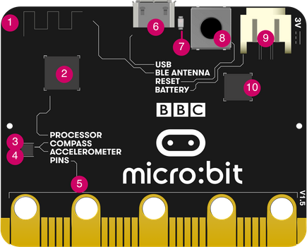 labelled micro:bit device back