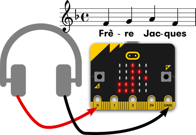 micro:bit attached to headphones, music stave showing first 4 notes of Frère Jacques