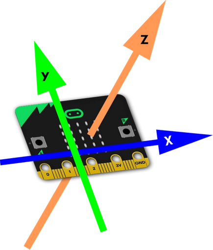 micro:bit showing X axis going across the front, Y axis going down and up, Z axis going back to front