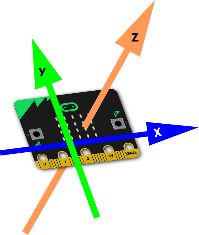 image showing X axis across front of micro:bit, y axis up and down, z axis running back to front